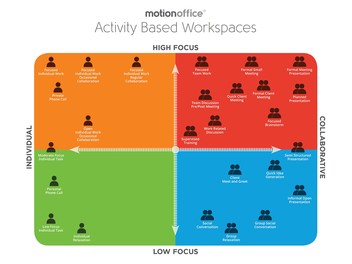 MotionOffice products are tailored to the needs of specific tasks.